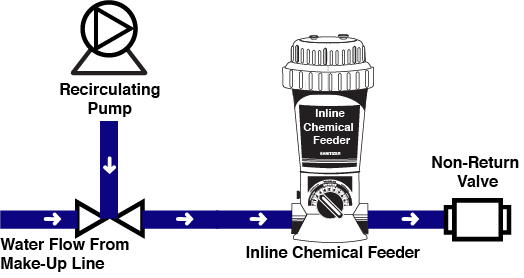 online chemical feeder diagram