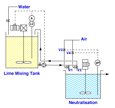 Lime dosing process and instrumentation diagram