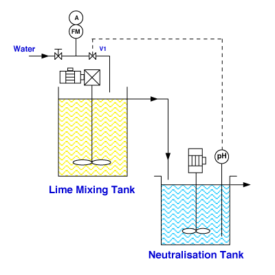 simple lime dosing system process drawing