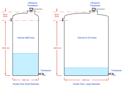 Measuring liquid level in a tank using an ultrasonic level transducer